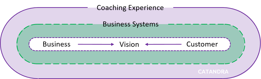 Catandra Coaching Model