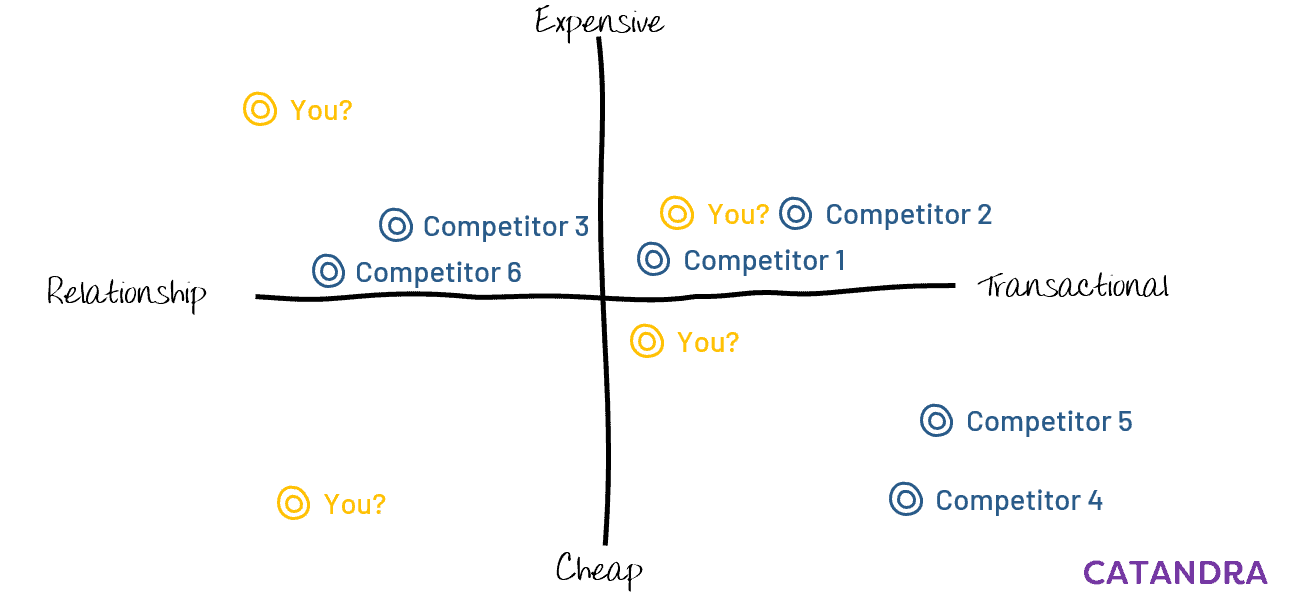 The Business Journey